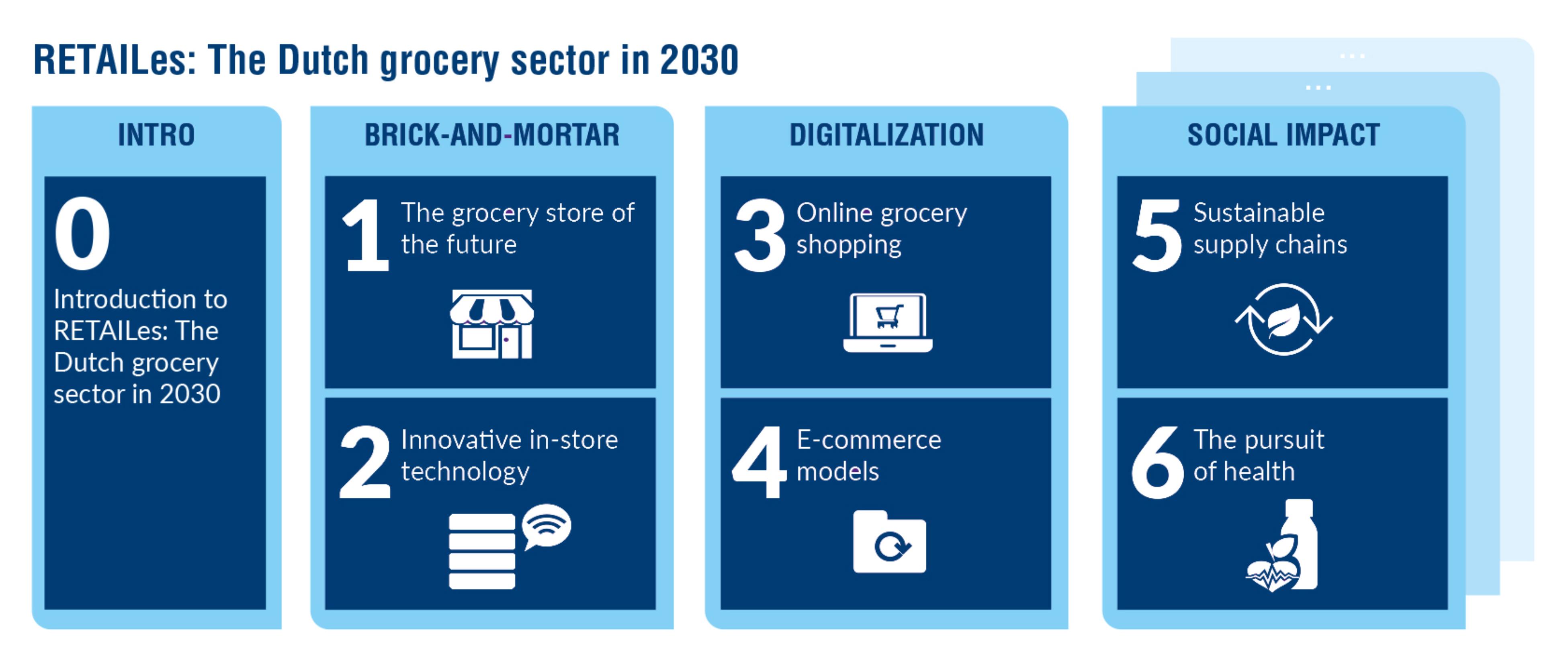 Nieuwe studie: RETAILes - The Dutch Grocery Sector in 2030 | EFMI
